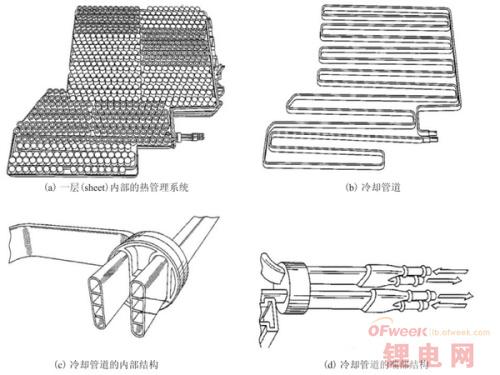 特斯拉电动汽车电池热管理系统解析(第1页) -
