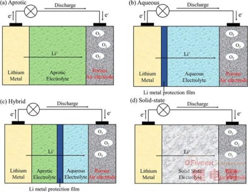 美实验室挑战锂空气电池 储能有望媲美汽油