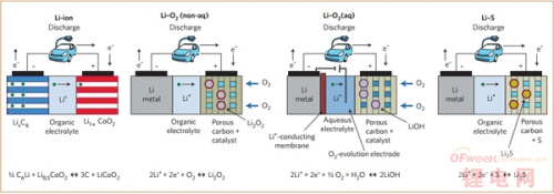 空气锂离子电池的工作原理