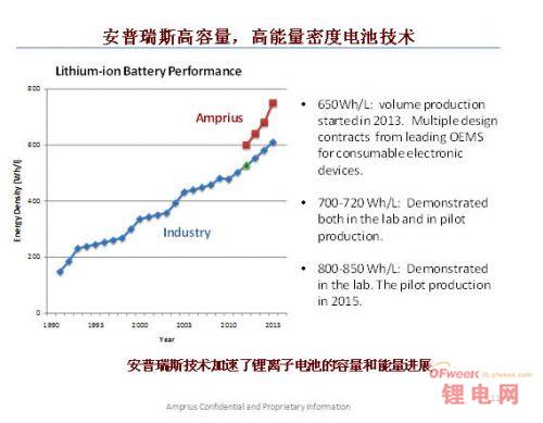 硅负极高能量密度电池商用 打破锂电局限?