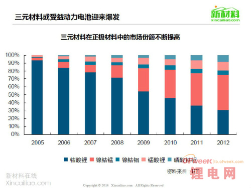 图解锂电池产业链/正极材料/市场