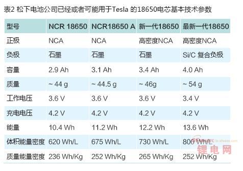 特斯拉Model S动力电池系统成本/数据分析