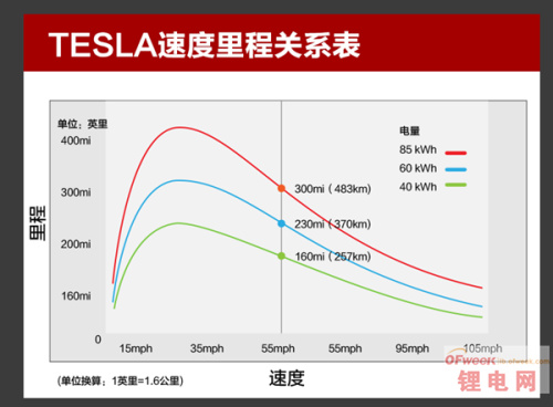特斯拉电动车续航测试:充满电能走多远?(图)