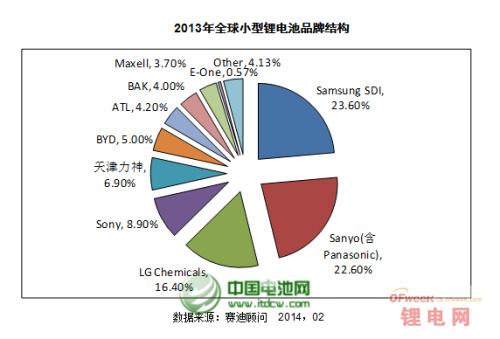 全球锂电池市场:中日韩三分天下
