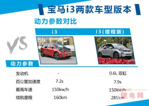 宝马i3两款车型采用三星博世合资锂电池