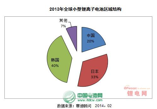 2013小型锂电/动力锂电池市场格局与挑战