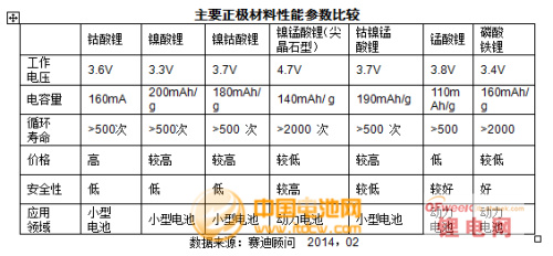 2013锂电池正极材料市场回顾