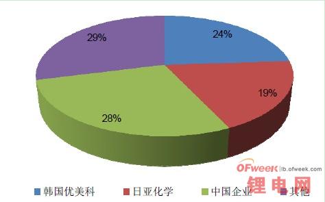 2014-2015年锂电池上游产业链预测分析