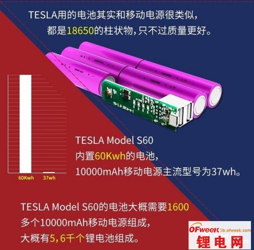 同是18650 特斯拉与移动电源电池异同比较(图)