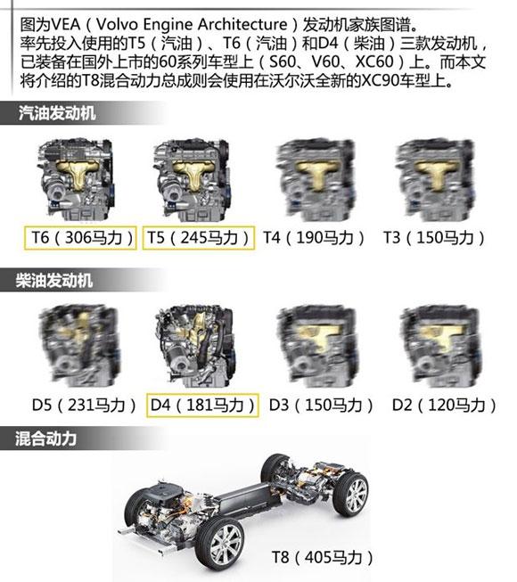 沃尔沃XC90 T8混合动力底盘技术解读