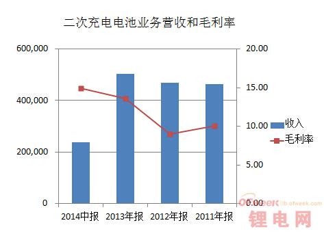 比亚迪上半年年报看点:重金砸电池业务(图)