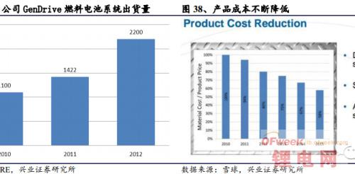 全球燃料电池企业三大巨头成功原因分析
