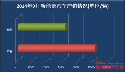 2014年1—9月新能源汽车市场报告