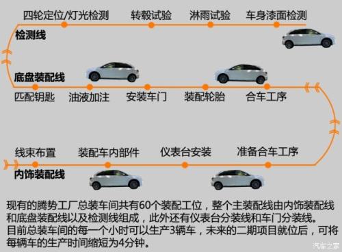 比亚迪优良传统:腾势电动汽车工厂总装车间揭秘(图)