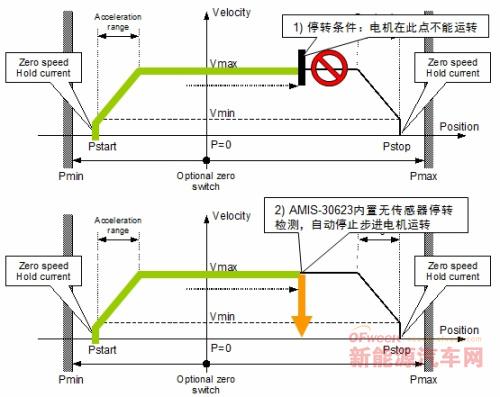 安森美半导体用于汽车AFS的电机驱动方案及应用设计要点