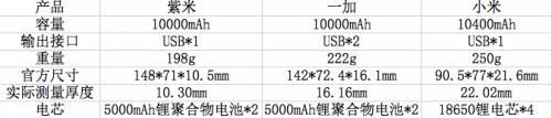 小米携手紫米vs一加:三大热门移动电源精彩对比!