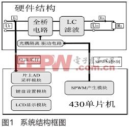 基于MSP430单片机的单相正弦波逆变电源设计