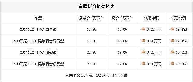 【消息】购比亚迪秦享3.32万元补贴?