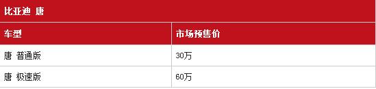 【重磅】混动比亚迪唐发布会!价格30万到60万!