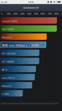 纤薄体验:vivo X5Max 2000mAh电池续航没问题!