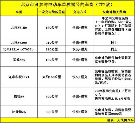 北京:北汽 江淮和悦 腾势 比亚迪EV对比!