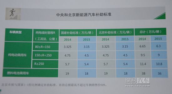京电动车保有量全国第一 据续航里程补贴