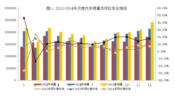 新能源车:2014产销突破8万辆 进入成长初期