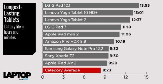十大平板电池续航解读!LG拔得头筹!