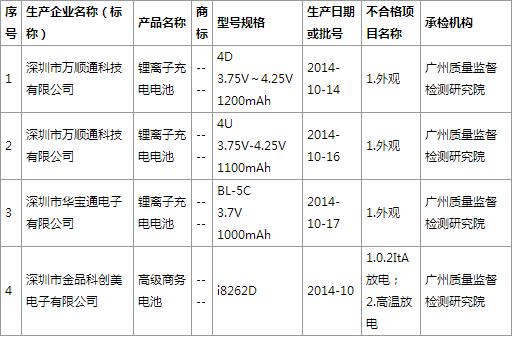 广东省锂离子充电电池产品质量抽查结果公布