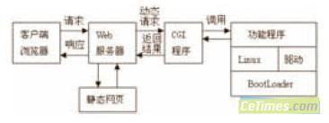 基于ARM9处理器的家用远程医疗监护终端设计