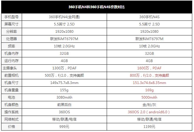 360 N4S深度评测:千元机全能王 对比360 N4有何升级?