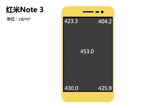 红米Note3最全性能评测:可比肩两千元级别的手机?