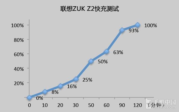 1799元联想ZUK Z2评测:骁龙820小屏旗舰 死磕小米5