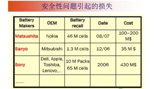 详解:动力电池安全性的几个问题