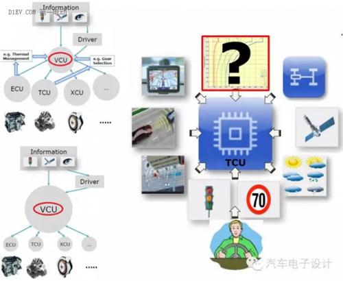 智能网联,SOC,纯电动汽车,动力电池