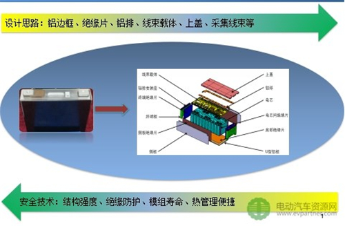 动力电池包集成,系统安全,电动汽车