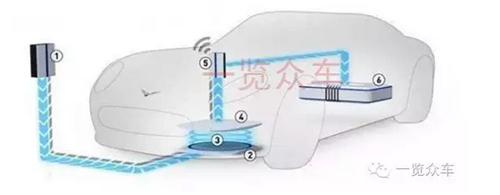 电动汽车,无线充电,新能源汽车,电磁感应