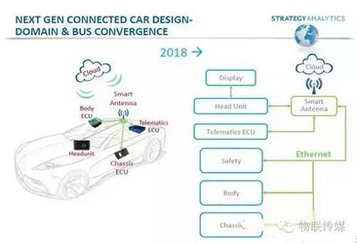 车联网,YunOS,自动驾驶,无人驾驶