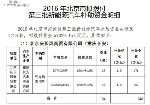 北京市,第三批,地补名单,新能源车,纯电动汽车