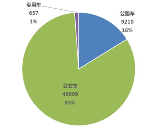 1-9月,新能源客车,销量,中国