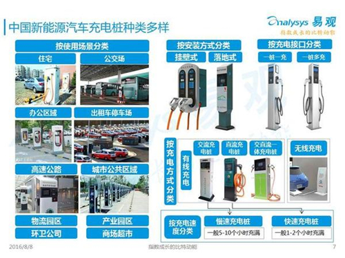 新能源汽车,充电设施,电动汽车,充电桩,富电科技