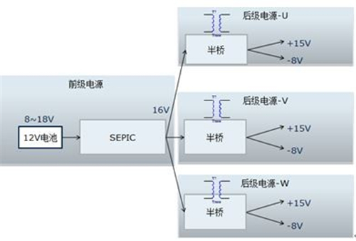 电动汽车,逆变器,IGBT驱动电源