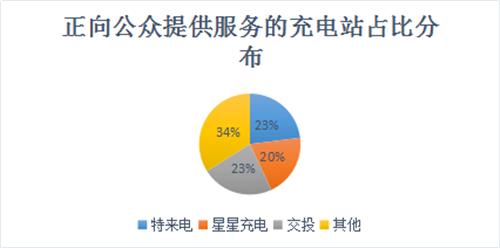 武汉,充电桩,电动汽车,充电设施,特来电