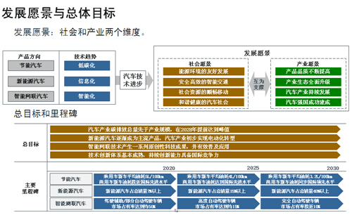 节能,新能源汽车,技术路线图,动力电池,汽车轻量化