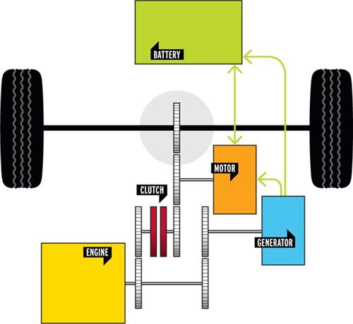 混动技术,本田,通用,发电机,动力电池