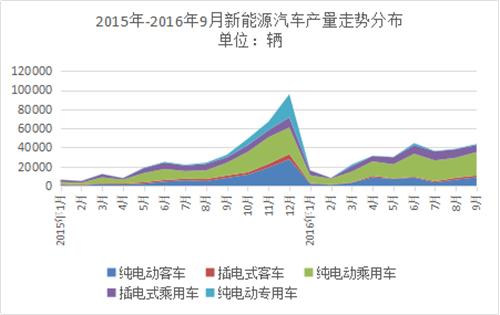 前三季度,新能源客车,市场分析,骗补