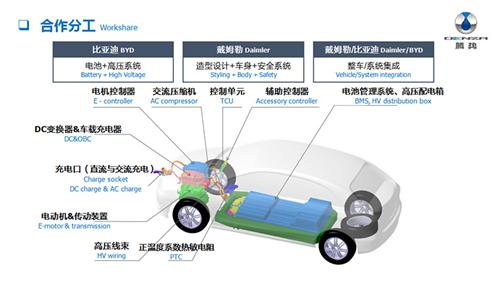 腾势400,新能源汽车,电动汽车,动力电池,比亚迪