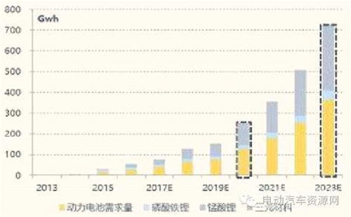 2016中国动力锂电池市场现状及发展前景