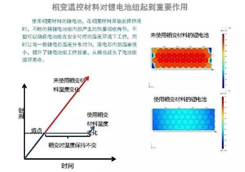相变温控材料,电池热管理系统,锂电池,动力电池