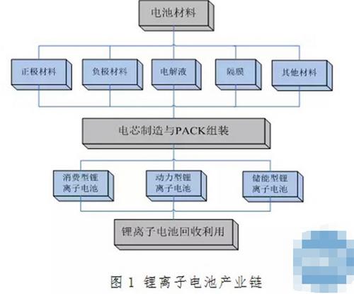 锂离子电池,标准化技术体系,电动汽车